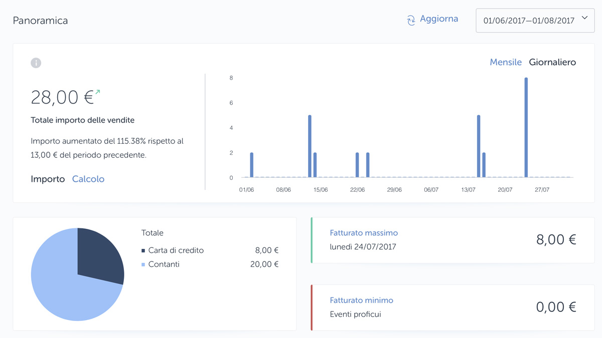 Statistiche e transazioni possono essere consultate sulla piattaforma online