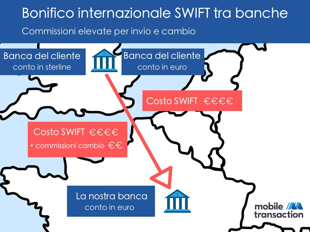Bonifico estero bancario