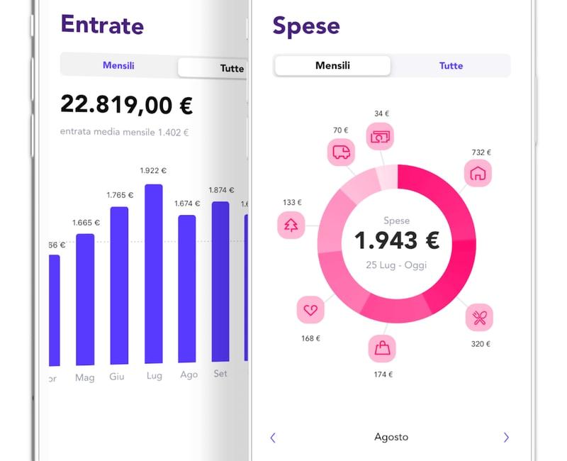 Statistiche e categorie di spesa